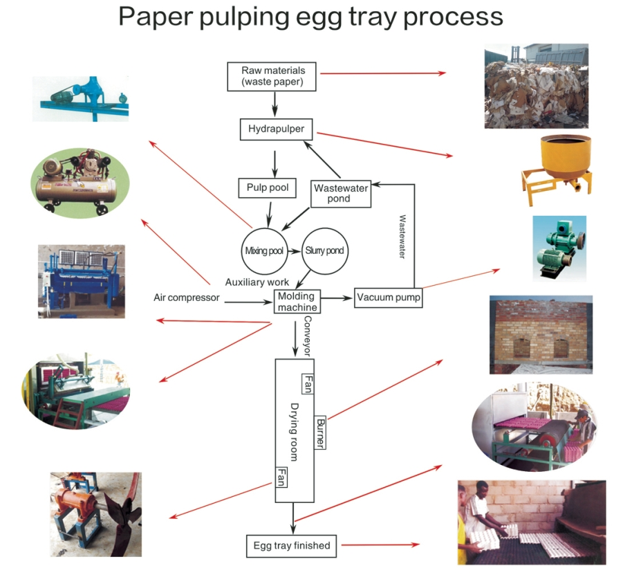 egg tray making process