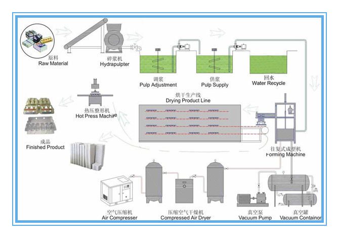 pulp molding product-making-flow-chart